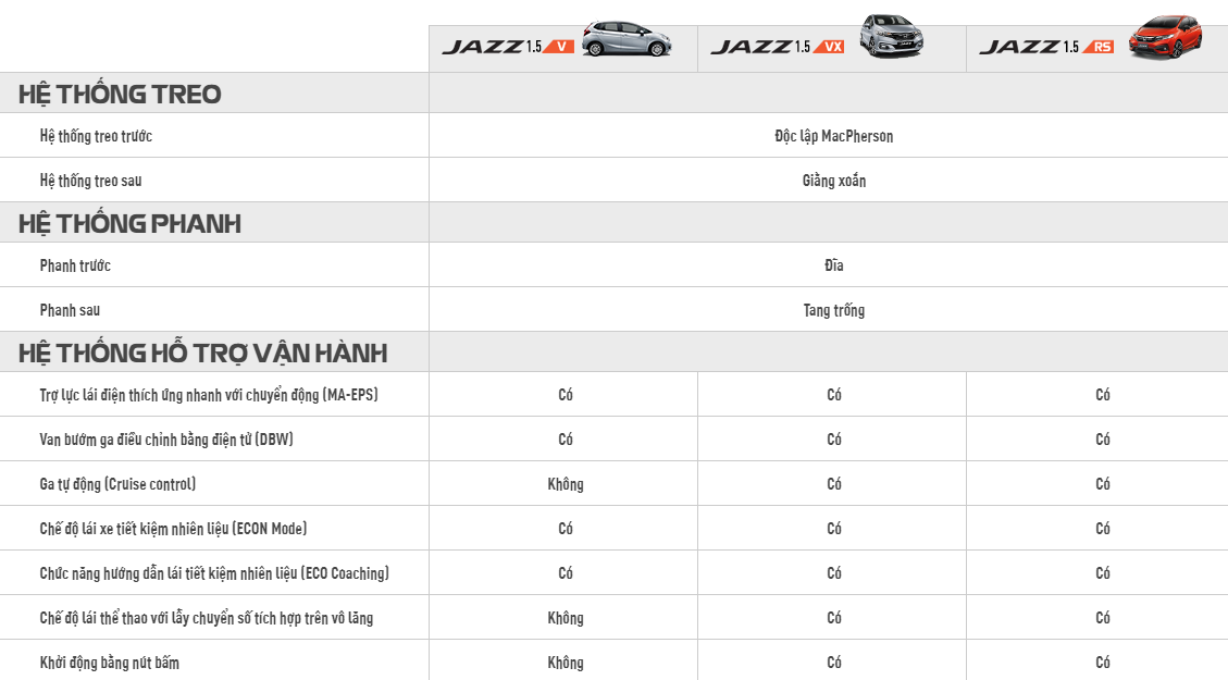 Honda Jazz, Jazz Nhap Khau Nguyen Chiec Thai Lan, Jazz Honda Binh Duong, Honda Oto Binh Duong, Gia Xe Jazz